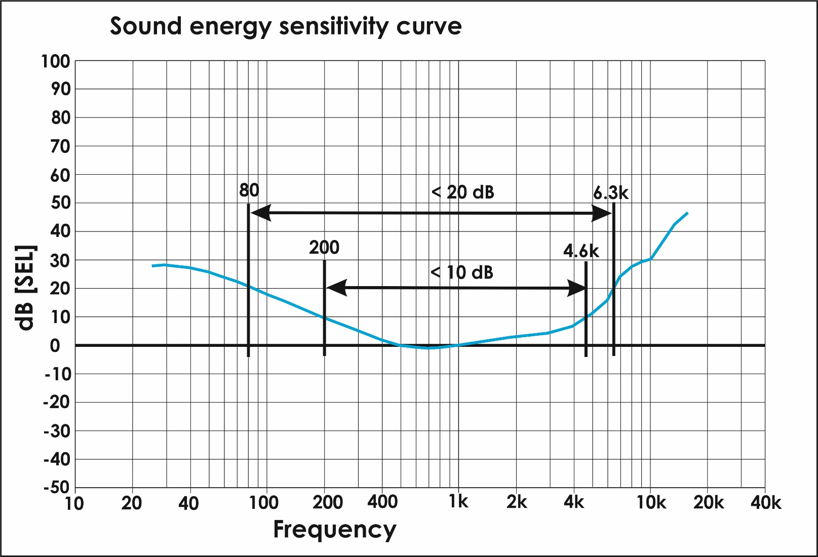 The sound energy sensitivity curve